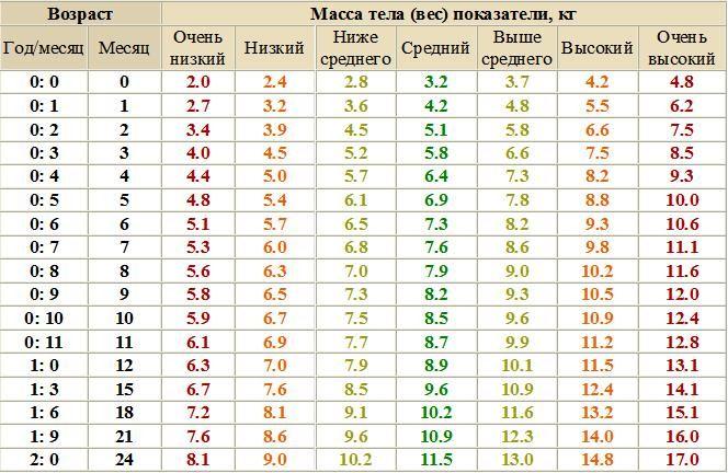 новорожденного веса норма прибавки таблица у